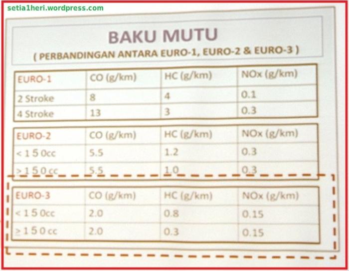 perbandingan Euro 1- Euro2-Euro3