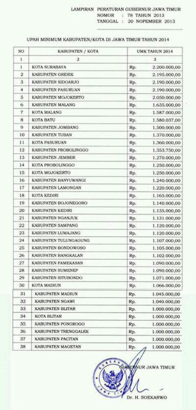 Berikut perbandingan UMK di Jawa Timur tahun 2013 hingga tahun 2014 :