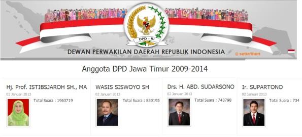 daftar anggota DPD Jawa Timur 2009-2014