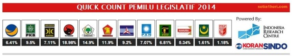 hasil quick count koran sindo - IRC akses kamis 10 April 2014