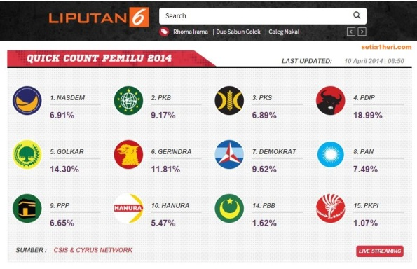 hasil quick count liputan 6 akses kamis 10 April 2014
