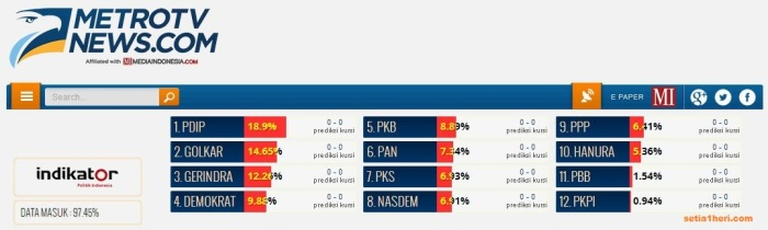 hasil quick count metro tv news akses kamis 10 April 2014