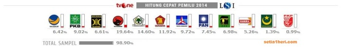 hasil quick count tvone-LSI akses kamis 10 April 2014