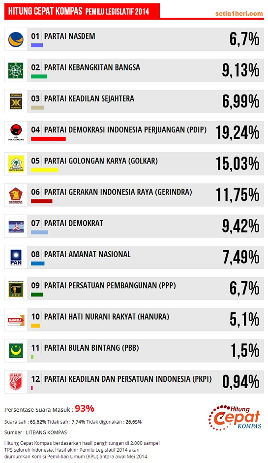 Hitung Cepat Kompas   Live Quick Count Pemilu 2014   Indonesia Satu