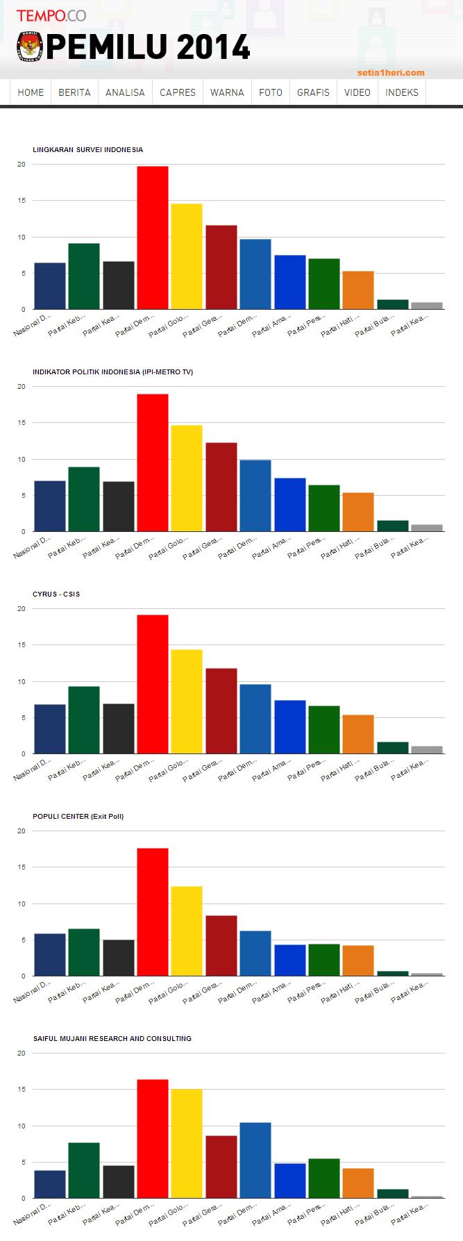 hitung_cepat   Pemilu 2014   tempo.co