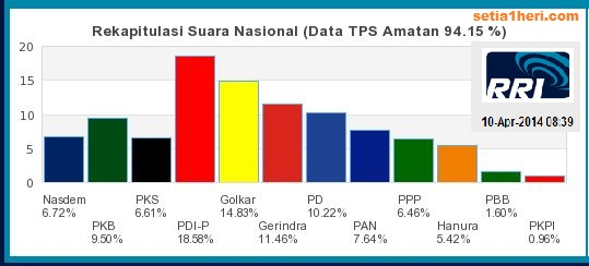 quick count RR akses kamis 10 april 2014