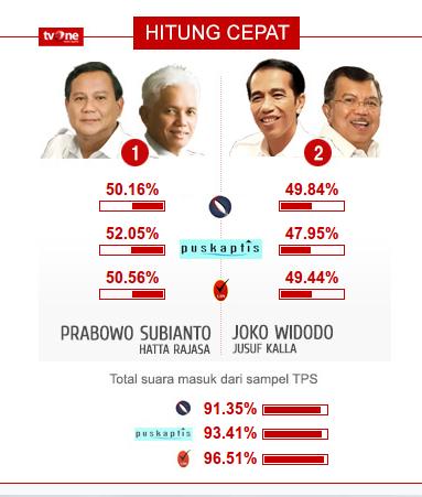 hasil hitung cepat puskaptis pilpres 2014