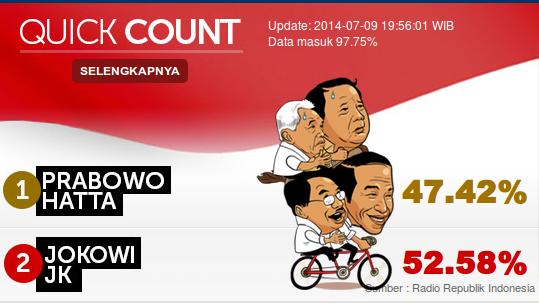 hasil quick count pilpres 2014 oleh detik com