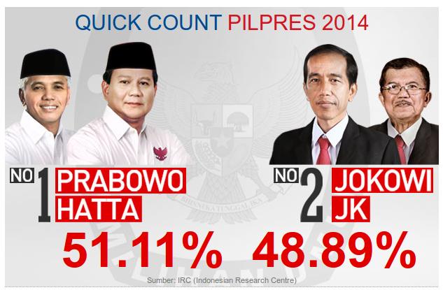 hasil quick count pilpres 2014 oleh sindonews