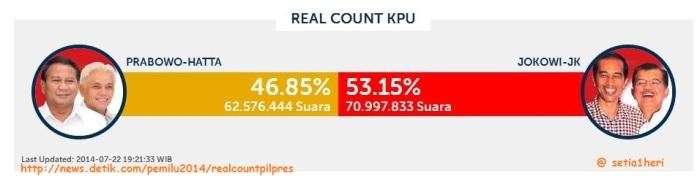 hasil real count pilpres 2014