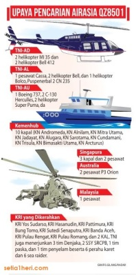 grafis alat2 untuk mencari hilangnya air asia QZ8501 tanggal 28 Desember 2014