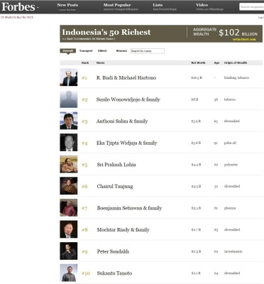 Indonesia's 50 Richest List Forbes