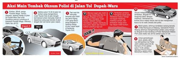 kronologi polisi main tembak di Tol Waru Surabaya