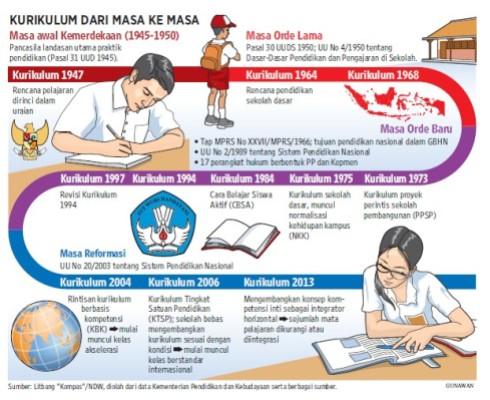kurikulum pendidikan indonesia dari masa ke masa