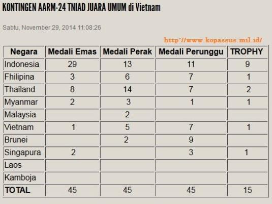 tabel perolehan medali AARM ke-24 di Vietnam