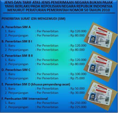 tarif dan harga pembuatan surat ijin mengemudi SIM
